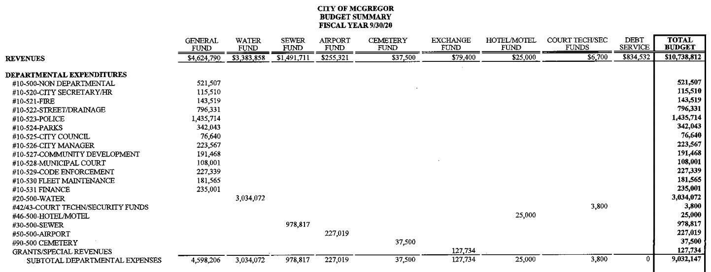 2020_city_budget