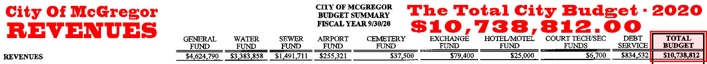 City_prop-budget_top_2020