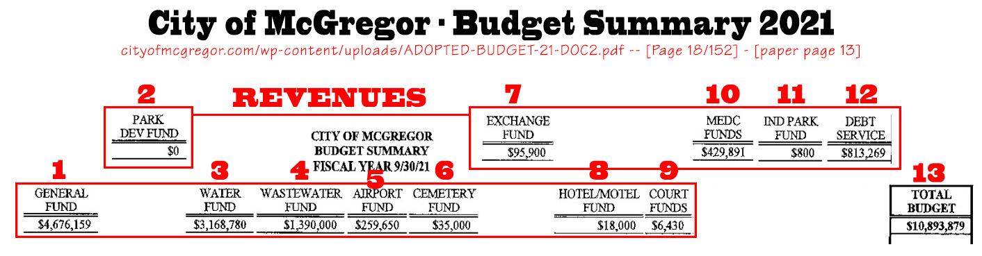 2021_Budget_Revenues_detailed_V2a