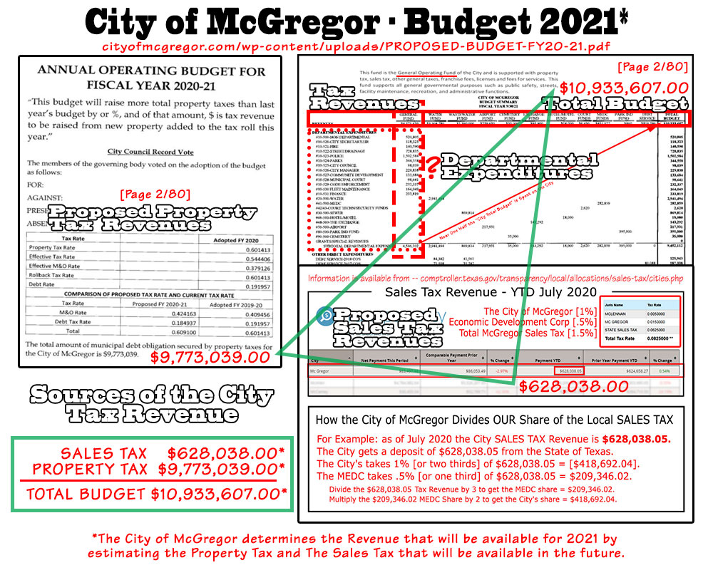 2021_budget_property-tax_and_sales-tax