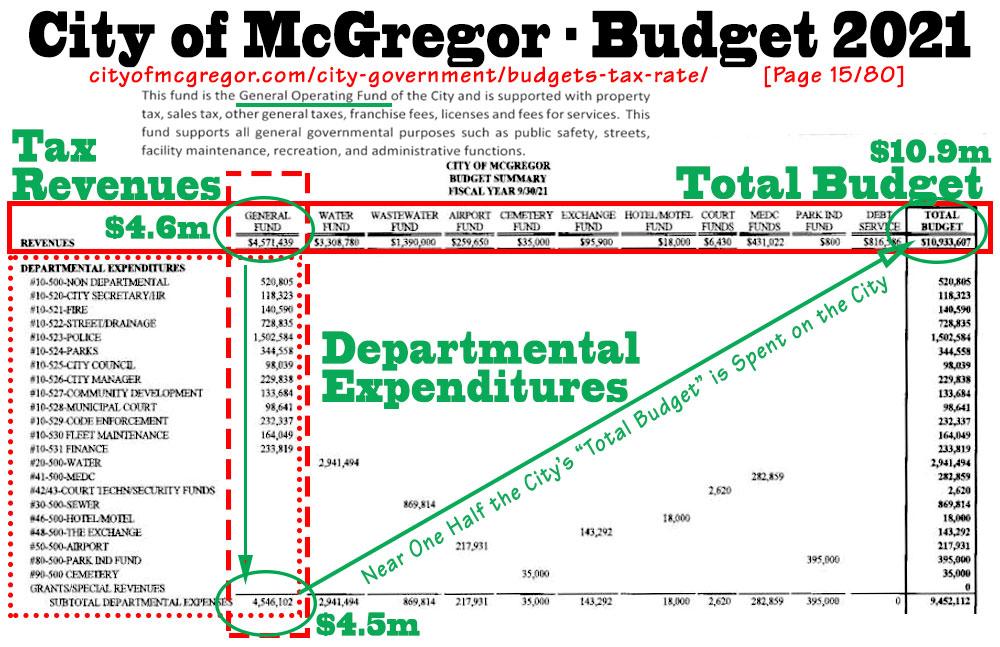 city_budget_2021_V4_simple